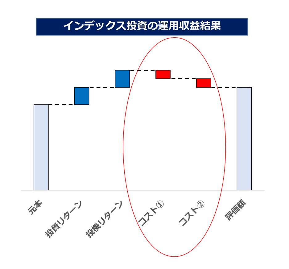インデックス投資の運用収益