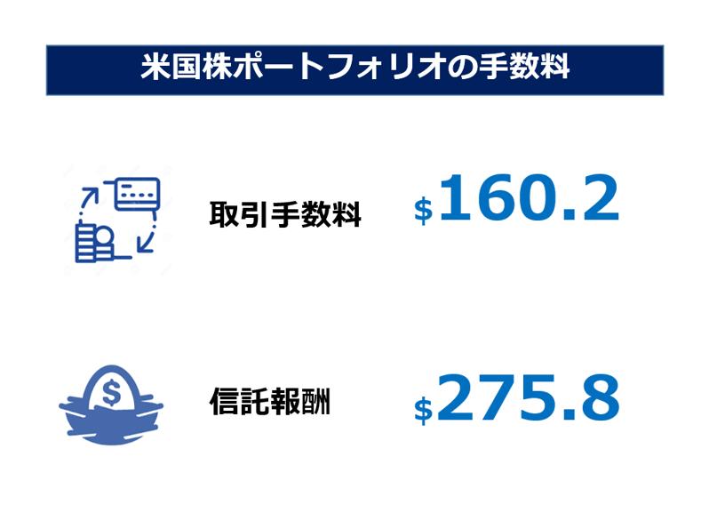 米国株ポートフォリオの手数料