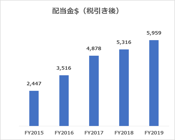 米国株ポートフォリオからの配当金推移