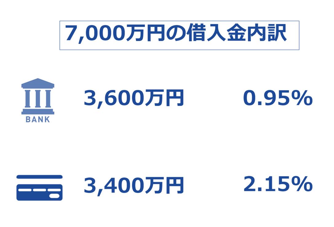 7000万円の借金