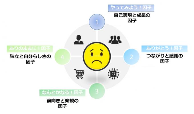 クラスターIII 幸福度は中程度で、4つの因子どれもが平均前後というグループ