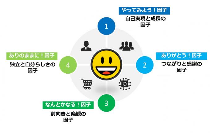 クラスターI、幸福度が最も高く幸せの4つの因子がどれも高いグループ