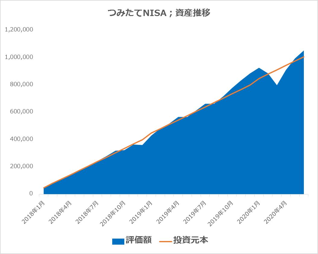 つみたてNISAの資産推移 20.06.30