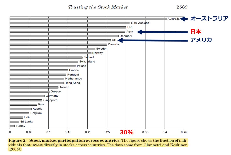 株式投資をしてい人の割合比較(国別)