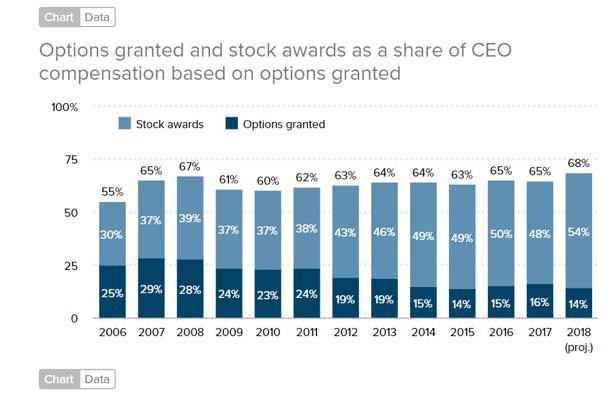 米国CEOの年収、株式報酬の割合はいくら?