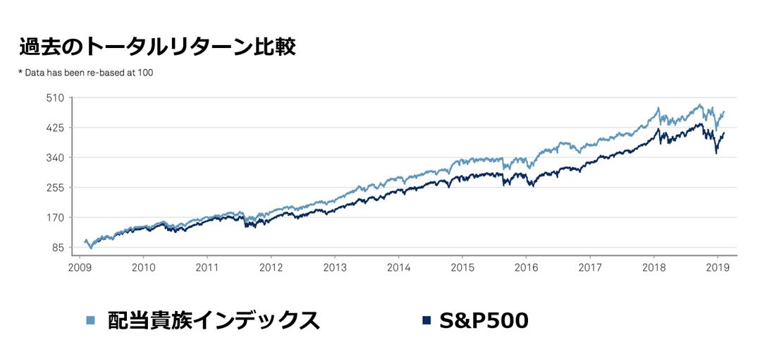 配当貴族指数とS&P500インデックスの比較