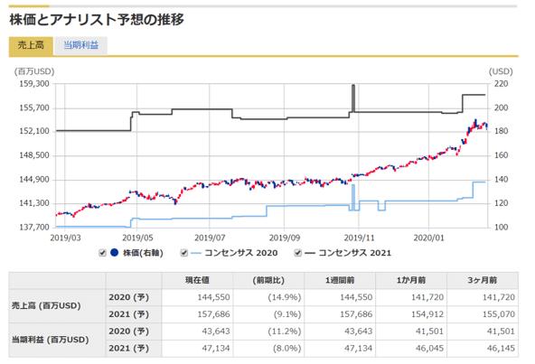 12_マネックス証券銘柄スカウター米国株