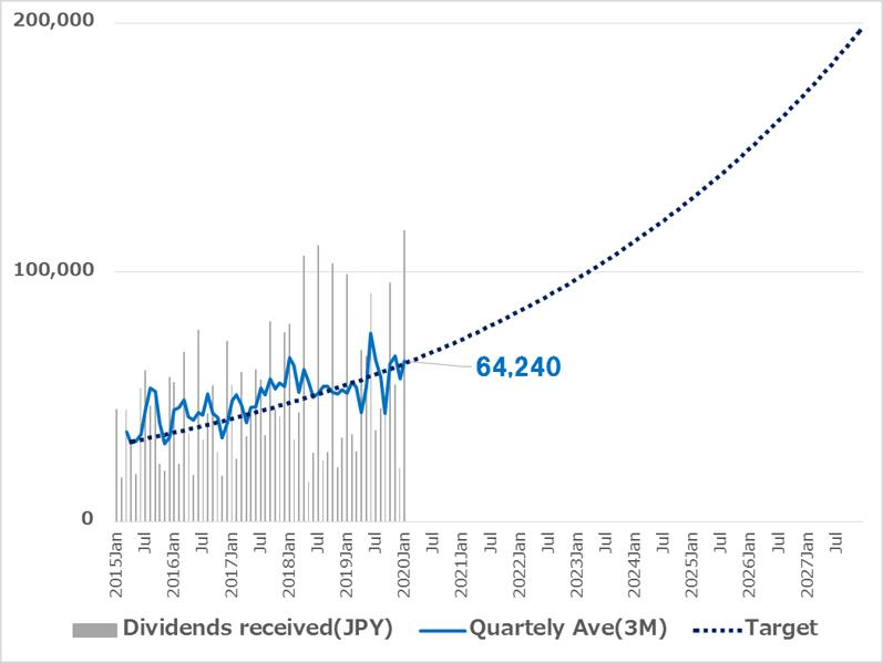 株式投資ポートフォリオからの配当金推移v2 2020.01