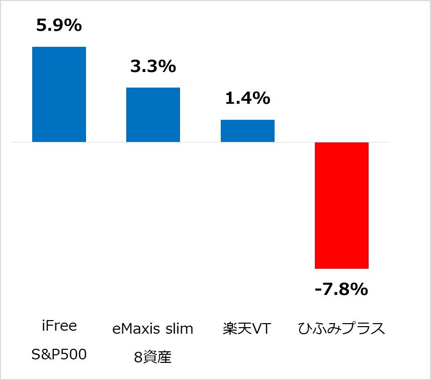 つみたてNISAの運用実績比較26カ月目(2020年2月)