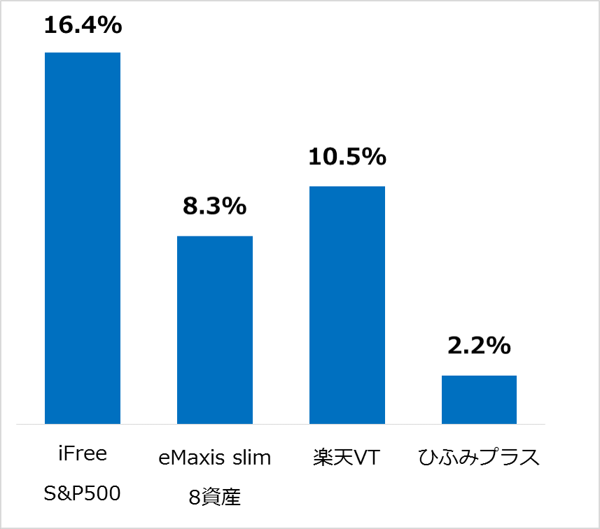 つみたてNISAの運用実績比較25カ月目(2020年1月)