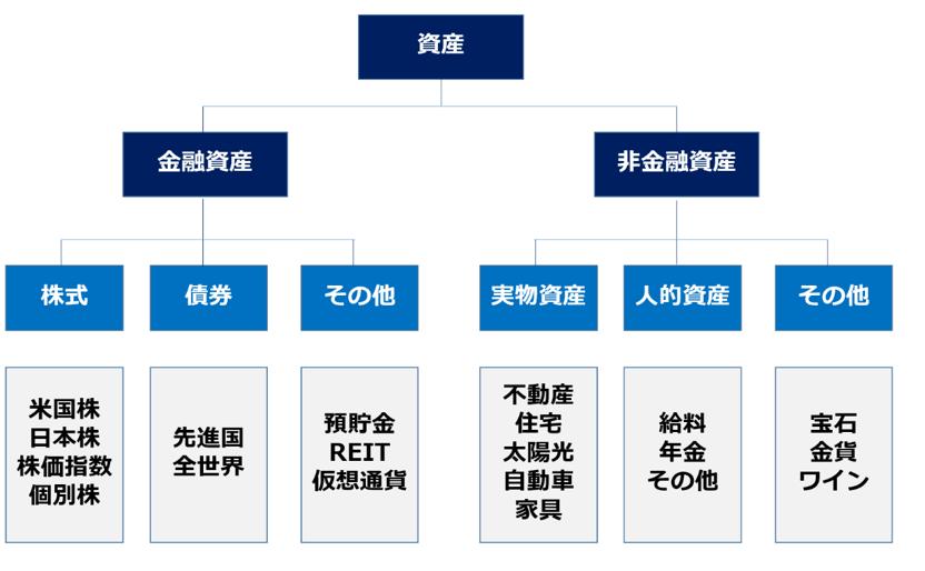 パーソナルファイナンスによる家計資産の考え方(例)