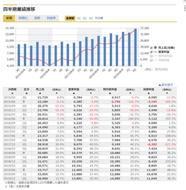 6_マネックス証券銘柄スカウター米国株
