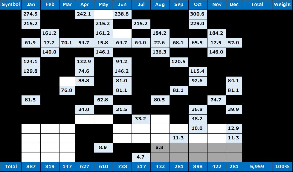 米国株の配当金詳細 2019年版