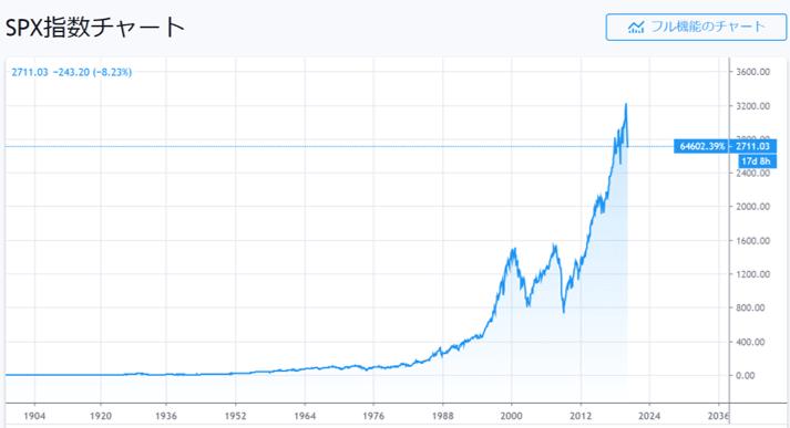 S&P500 長期株価チャート_ログスケール