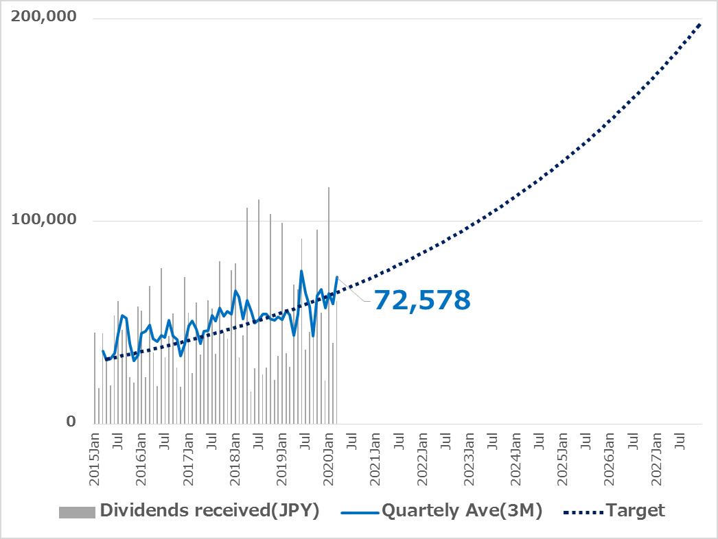 受取配当金の推移 3カ月移動平均 2020.03
