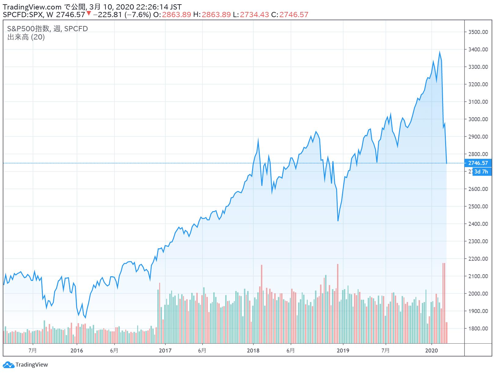 S&P500_200310