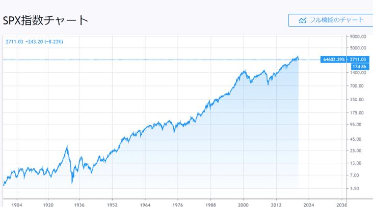 S&P500 長期株価チャート