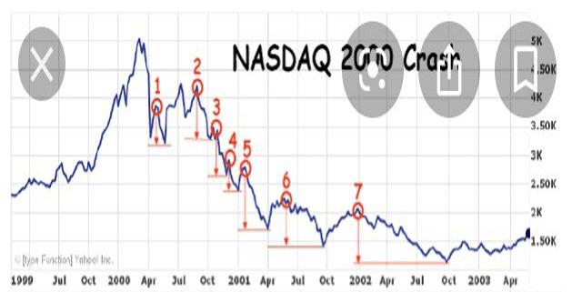 デッドキャットバウンス ハイテクバブル時のNASDAQ
