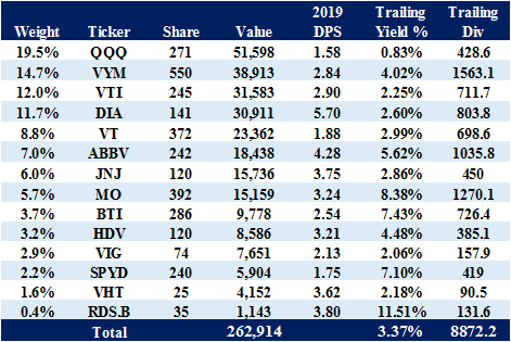 米国株ポートフォリオ 2020.03.31