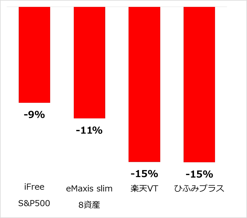 つみたてNISAの運用実績比較27カ月目(2020年3月)