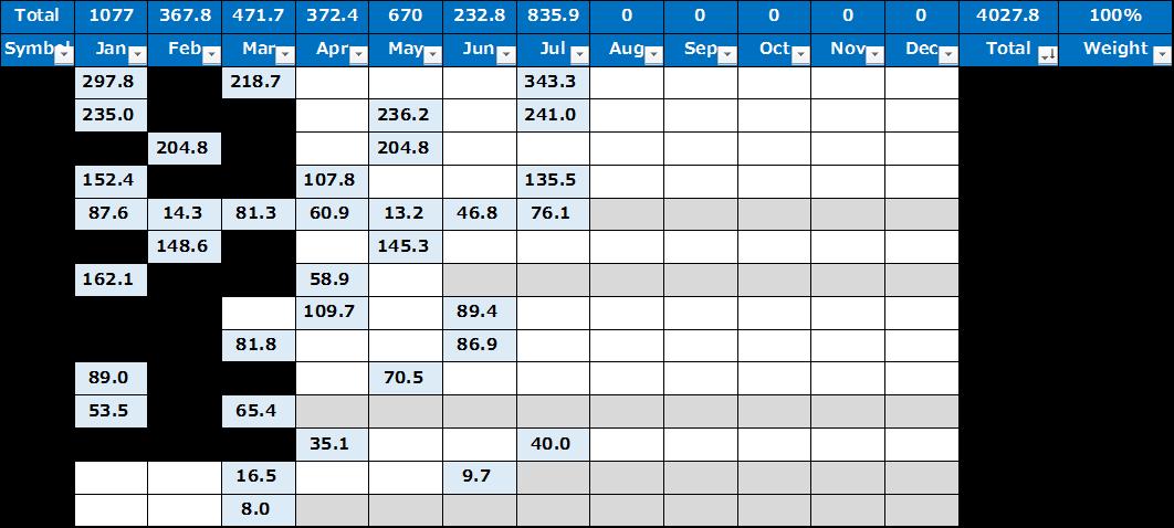 米国株からの受け取り配当金 2020.07.31