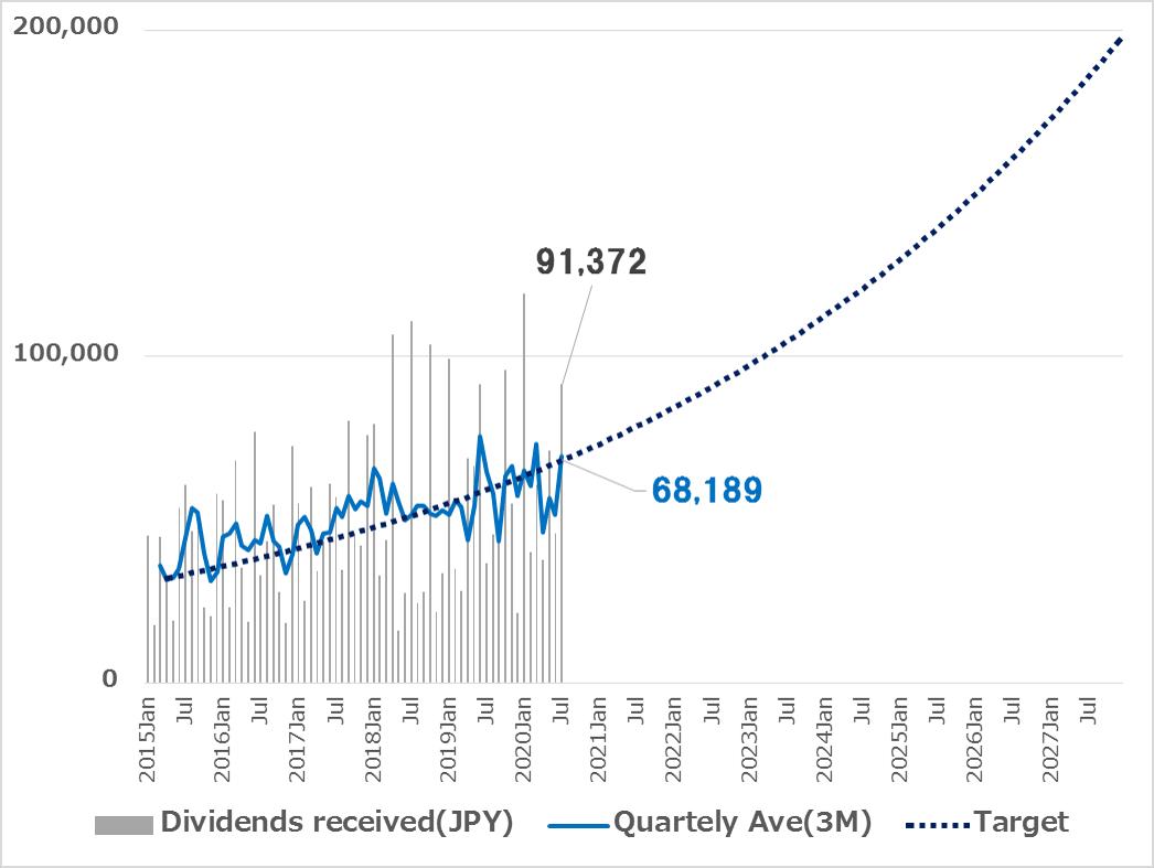 受取配当金の推移 v2 2020年7月