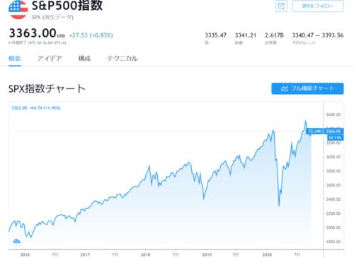米国株チャート_S&P500_20.10.01