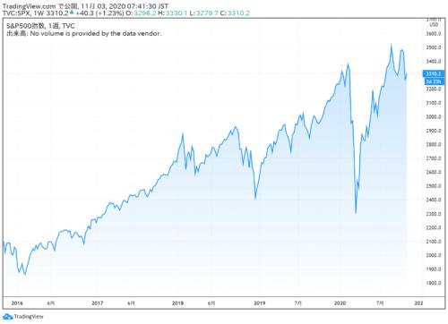 米国株チャート_S&P500_20.11.03
