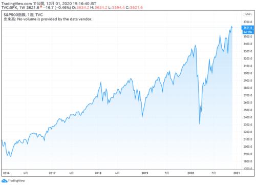 米国株チャート_S&P500_20.12.01
