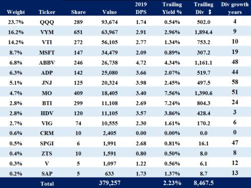 米国株ポートフォリオ_2021.02.25